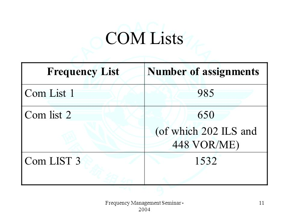 Frequency Management Seminar - 2004 11 COM Lists Frequency ListNumber of assignments Com List 1985 Com list 2650 (of which 202 ILS and 448 VOR/ME) Com LIST 31532
