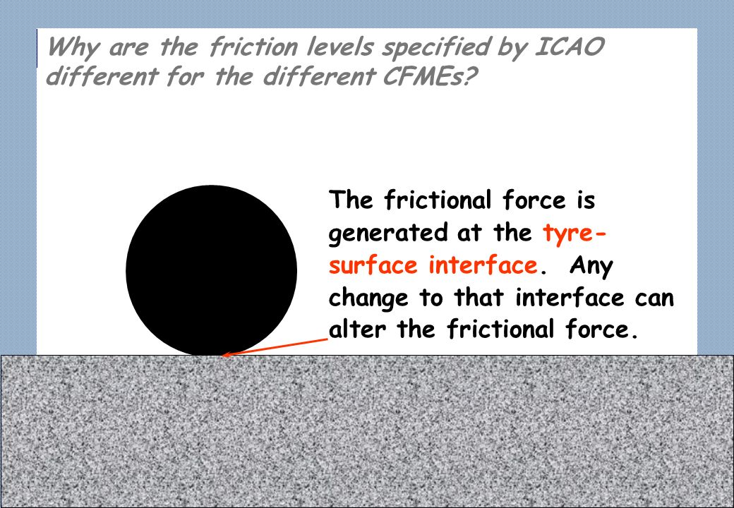 The frictional force is generated at the tyre- surface interface.