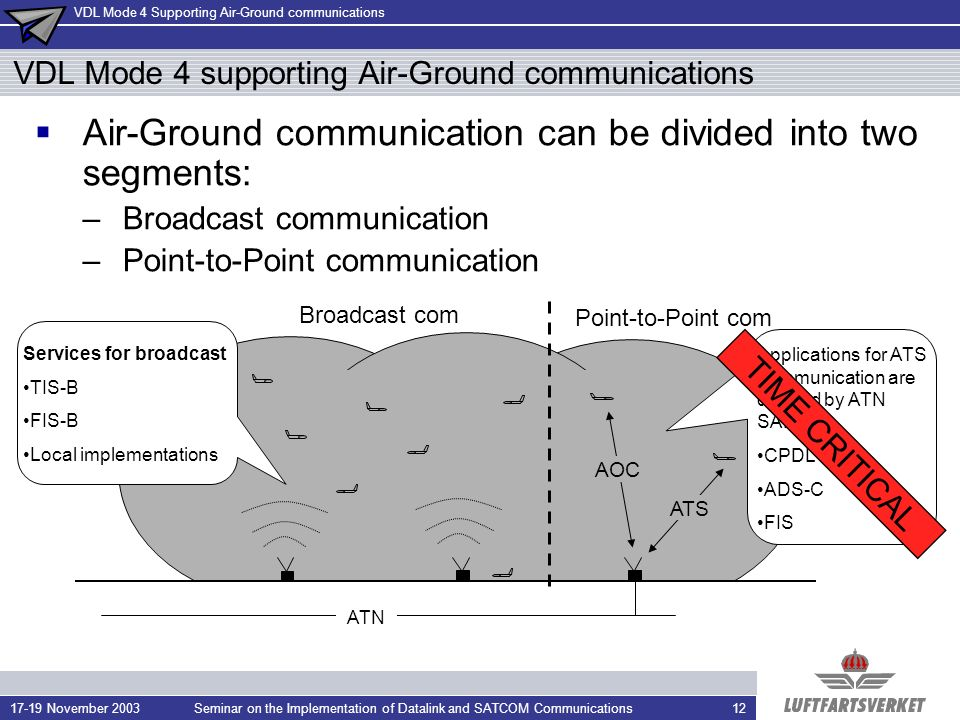 VDL Mode 4 Supporting Air-Ground communications 17-19 November 2003Seminar on the Implementation of Datalink and SATCOM Communications12 VDL Mode 4 supporting Air-Ground communications Air-Ground communication can be divided into two segments: –Broadcast communication –Point-to-Point communication ATN Services for broadcast TIS-B FIS-B Local implementations Broadcast com Point-to-Point com AOC ATS Applications for ATS communication are defined by ATN SARPs CPDLC ADS-C FIS TIME CRITICAL