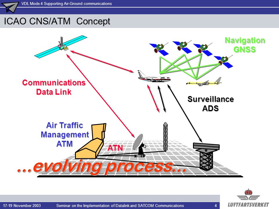 VDL Mode 4 Supporting Air-Ground communications 17-19 November 2003Seminar on the Implementation of Datalink and SATCOM Communications4 ICAO CNS/ATM Concept SurveillanceADS Air Traffic ManagementATM ATN Communications Data Link...evolving process...