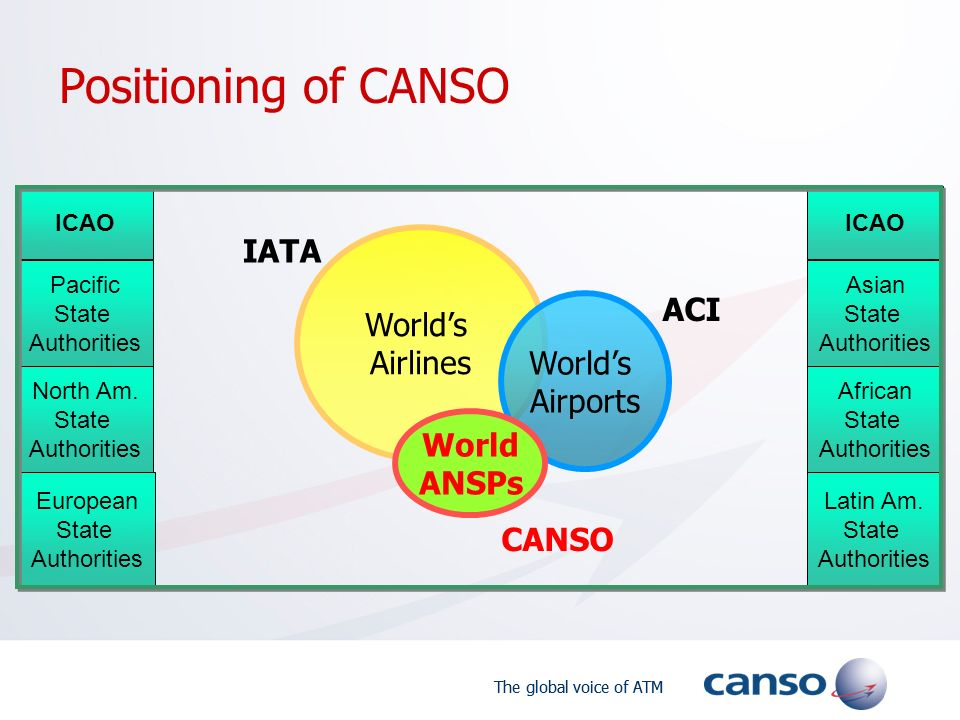 The global voice of ATM Positioning of CANSO Worlds Airlines IATA Worlds Airports ACI World ANSPs CANSO European State Authorities North Am.