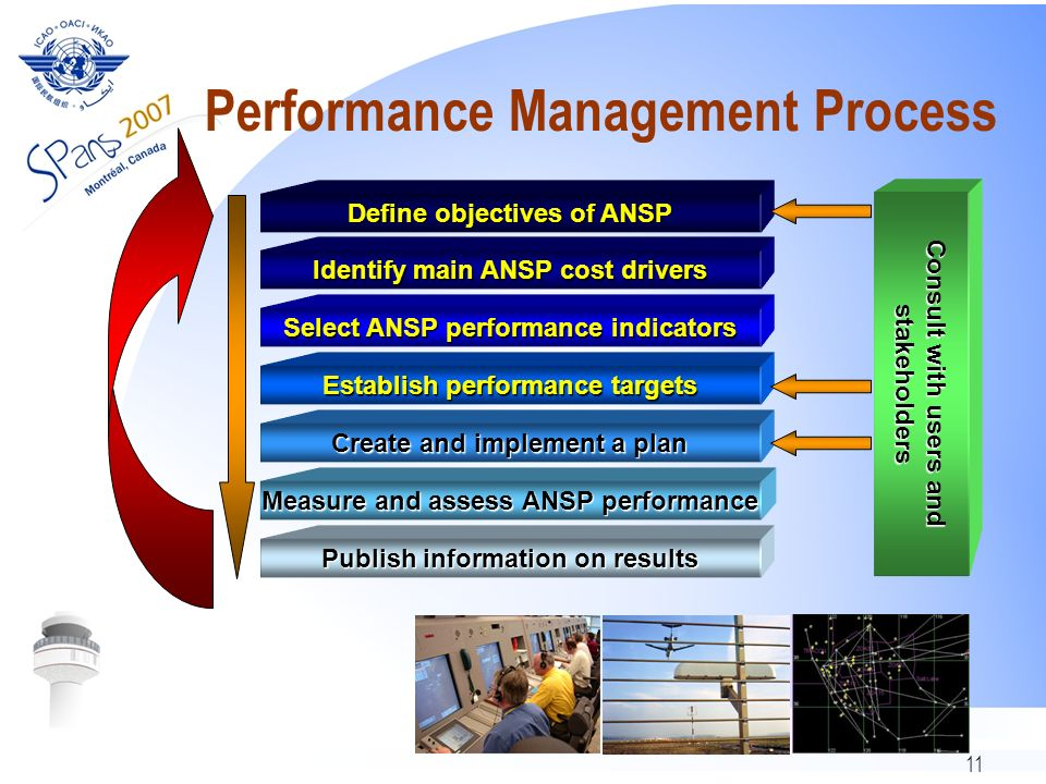 11 Performance Management Process Define objectives of ANSP Create and implement a plan Establish performance targets Select ANSP performance indicators Identify main ANSP cost drivers Publish information on results Measure and assess ANSP performance Consult with users and stakeholders