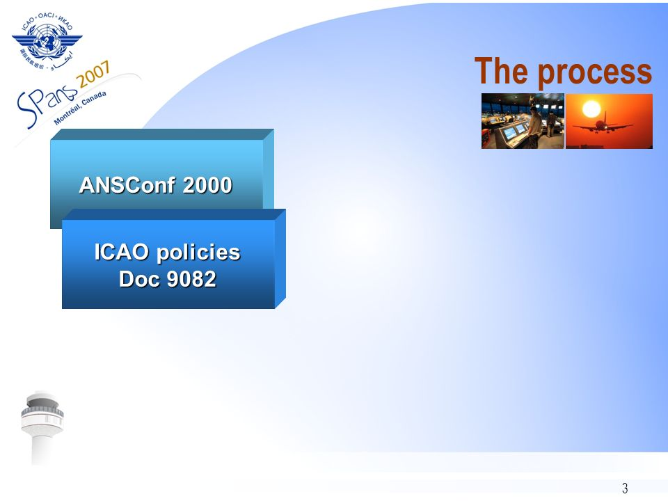 3 The process ANSConf 2000 ICAO policies Doc 9082
