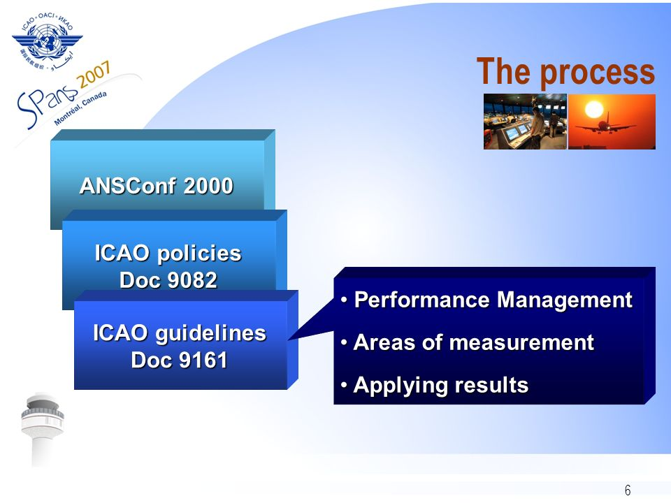 6 The process ANSConf 2000 ICAO policies Doc 9082 ICAO guidelines Doc 9161 Performance Management Performance Management Areas of measurement Areas of measurement Applying results Applying results
