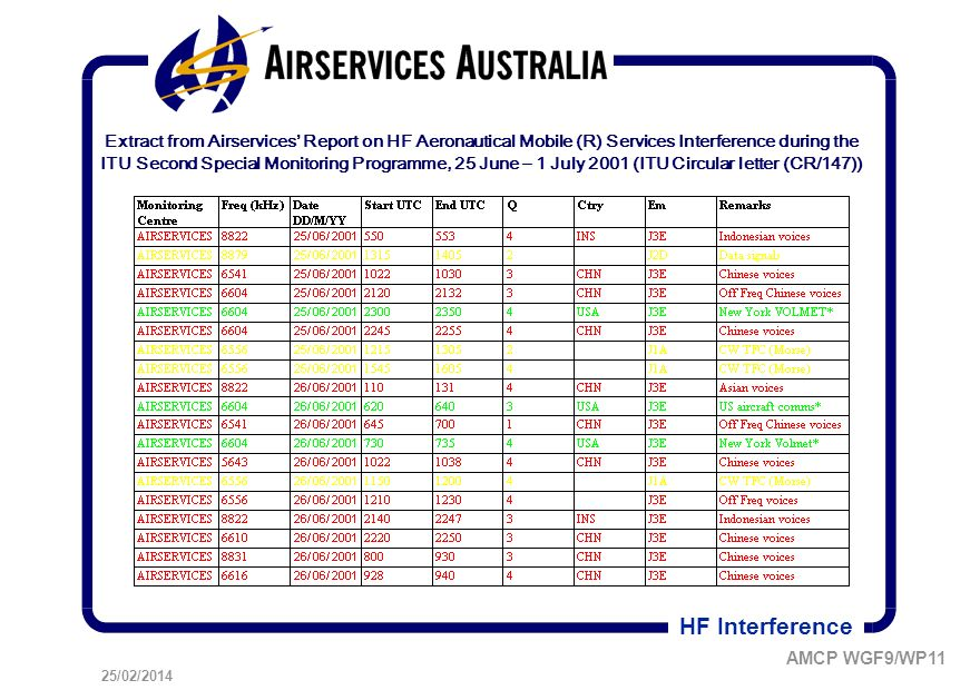25/02/2014 AMCP WGF9/WP11 HF Interference Extract from Airservices Report on HF Aeronautical Mobile (R) Services Interference during the ITU Second Special Monitoring Programme, 25 June – 1 July 2001 (ITU Circular letter (CR/147))