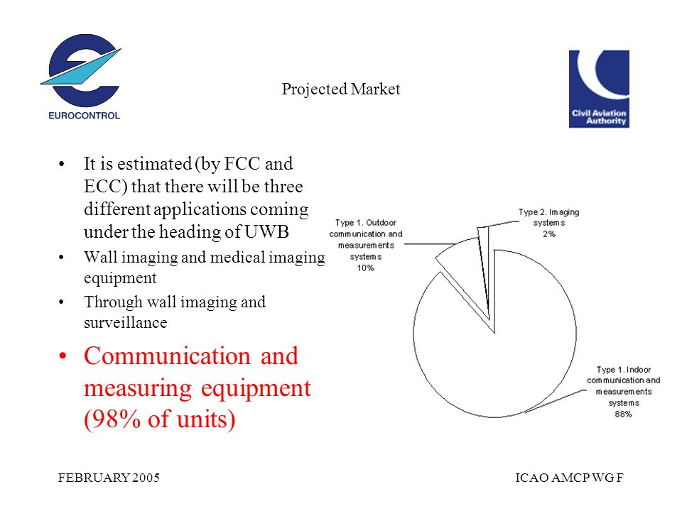 FEBRUARY 2005ICAO AMCP WG F Projected Market It is estimated (by FCC and ECC) that there will be three different applications coming under the heading of UWB Wall imaging and medical imaging equipment Through wall imaging and surveillance Communication and measuring equipment (98% of units)