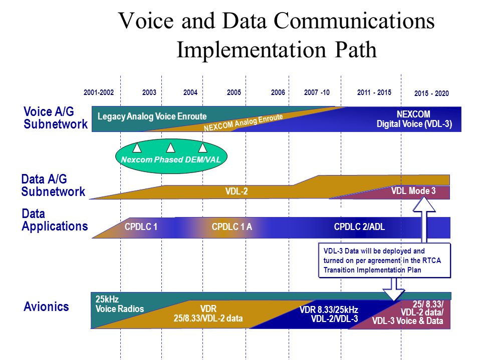 2001-2002200320042005 20062011 - 20152007 -10 Avionics Data A/G Subnetwork Data Applications Voice A/G Subnetwork Voice and Data Communications Implementation Path VDL Mode 2 CPDLC 1CPDLC 1 A VDR 25/8.33/VDL-2 data CPDLC 2/ADL 25kHz Voice Radios Legacy Analog Voice Enroute VDR 8.33/25kHz VDL-2/VDL-3 NEXCOM Digital Voice (VDL-3) VDL Mode 3 PDC ATIS via ATN 25/ 8.33/ VDL-2 data/ VDL-3 Voice & Data VDL-3 Data will be deployed and turned on per agreement in the RTCA Transition Implementation Plan Nexcom Phased DEM/VAL VDL-2 NEXCOM Analog Enroute 2015 - 2020