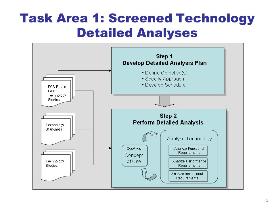 5 Task Area 1: Screened Technology Detailed Analyses