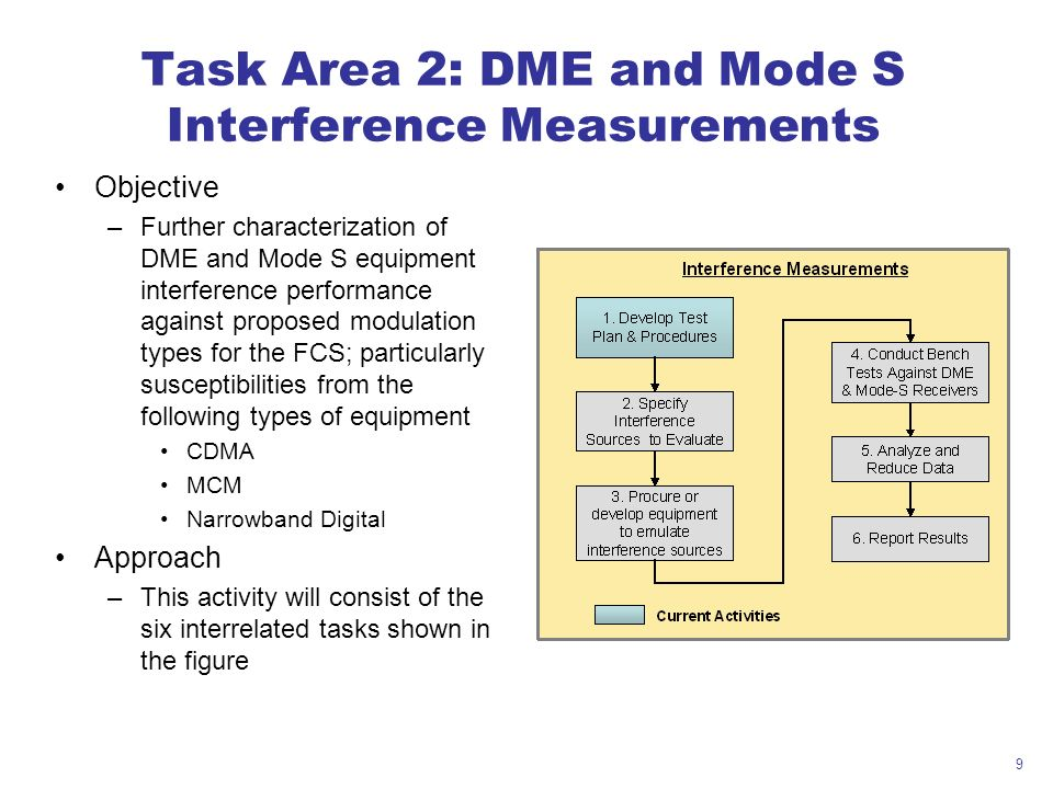 9 Task Area 2: DME and Mode S Interference Measurements Objective –Further characterization of DME and Mode S equipment interference performance against proposed modulation types for the FCS; particularly susceptibilities from the following types of equipment CDMA MCM Narrowband Digital Approach –This activity will consist of the six interrelated tasks shown in the figure