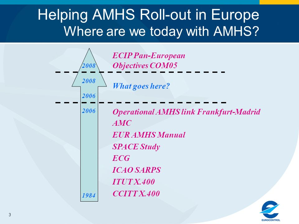 3 Helping AMHS Roll-out in Europe Where are we today with AMHS.
