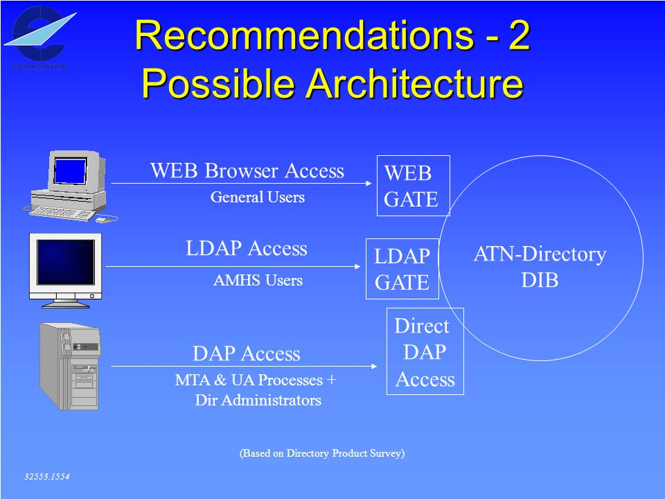 Recommendations - 2 Possible Architecture 32553.1554 ATN-Directory DIB WEB GATE LDAP GATE Direct DAP Access WEB Browser Access LDAP Access DAP Access MTA & UA Processes + Dir Administrators AMHS Users General Users (Based on Directory Product Survey)