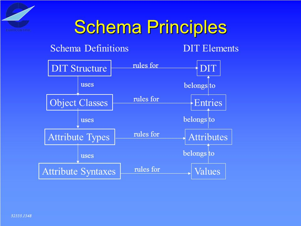 Schema Principles 32553.1548 Schema DefinitionsDIT Elements Object Classes Attribute Types Attribute Syntaxes DIT Structure DIT Entries Attributes Values uses belongs to rules for
