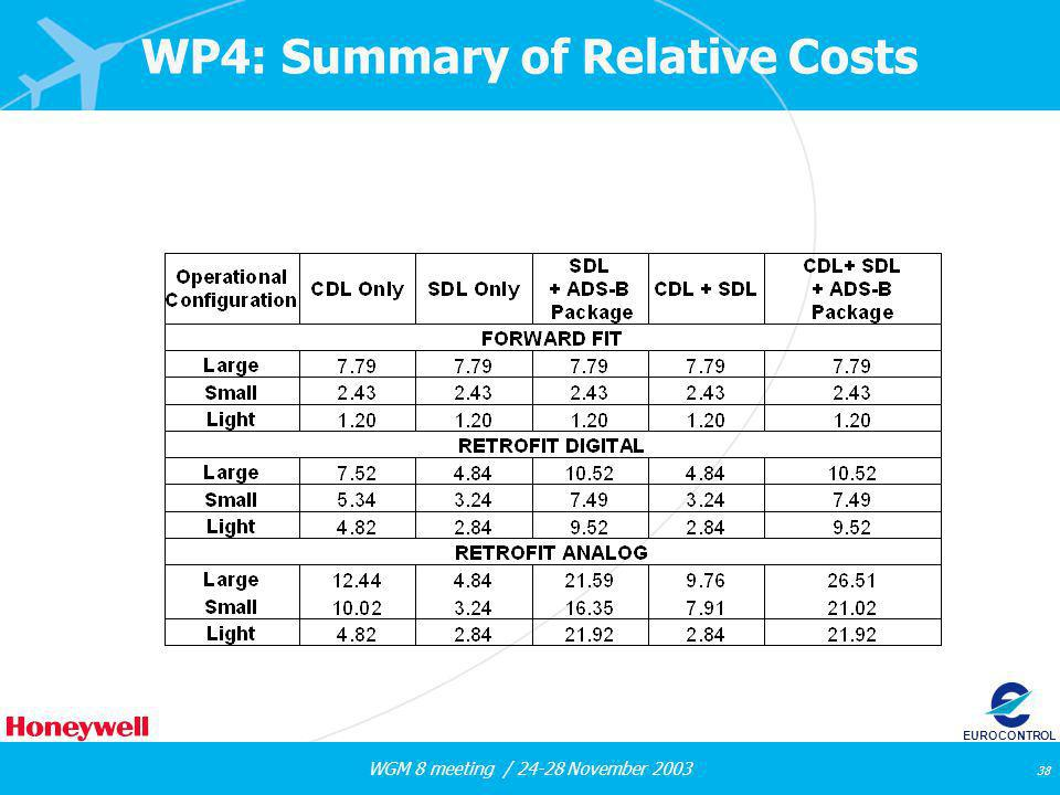 WGM 8 meeting / 24-28 November 2003 38 EUROCONTROL WP4: Summary of Relative Costs