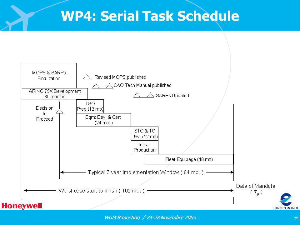 WGM 8 meeting / 24-28 November 2003 39 EUROCONTROL WP4: Serial Task Schedule