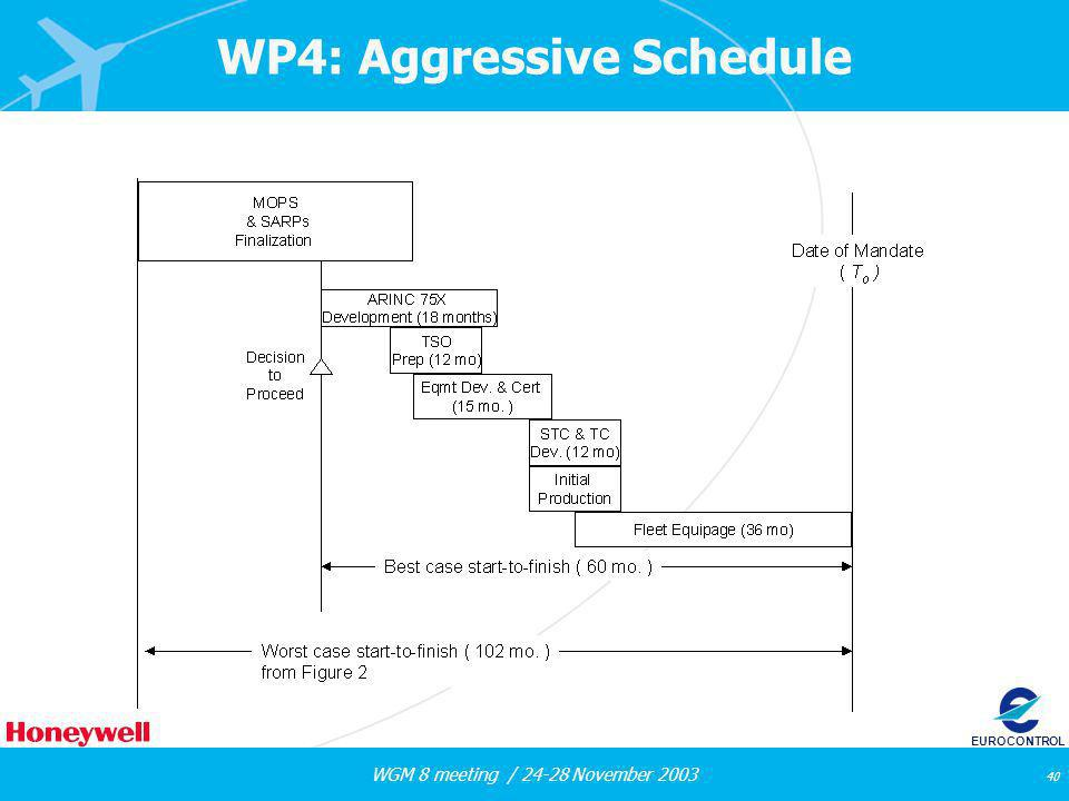 WGM 8 meeting / 24-28 November 2003 40 EUROCONTROL WP4: Aggressive Schedule