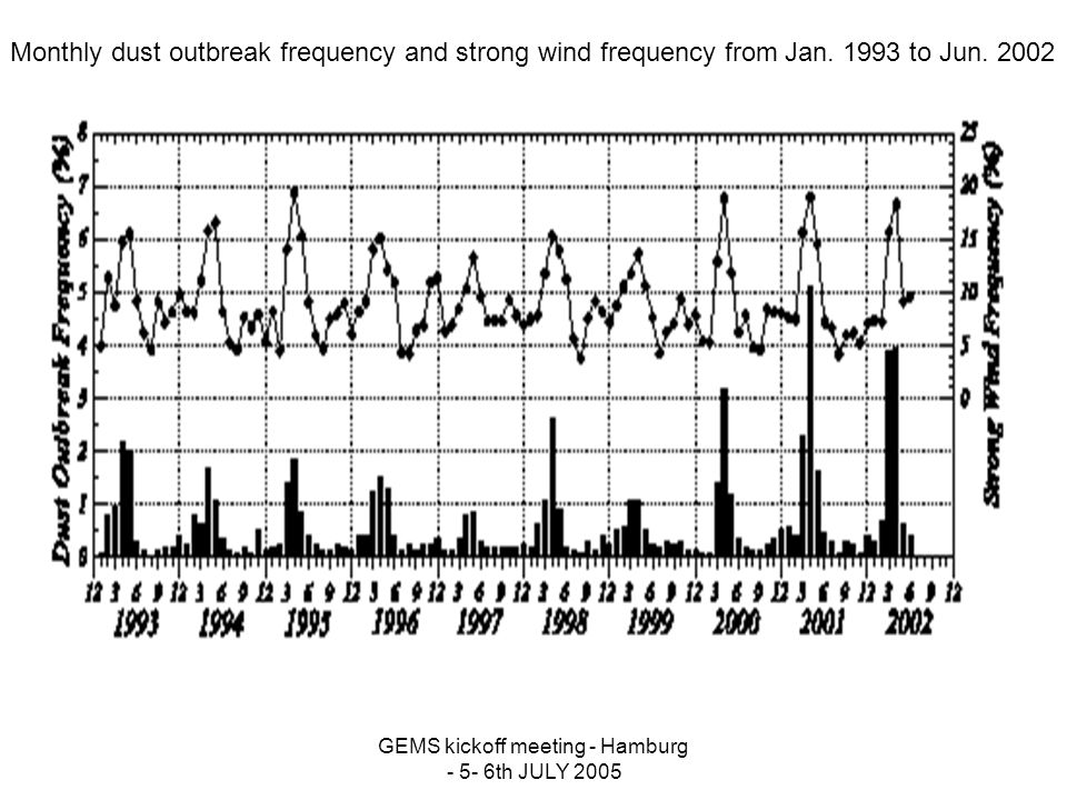 GEMS kickoff meeting - Hamburg - 5- 6th JULY 2005 Monthly dust outbreak frequency and strong wind frequency from Jan.
