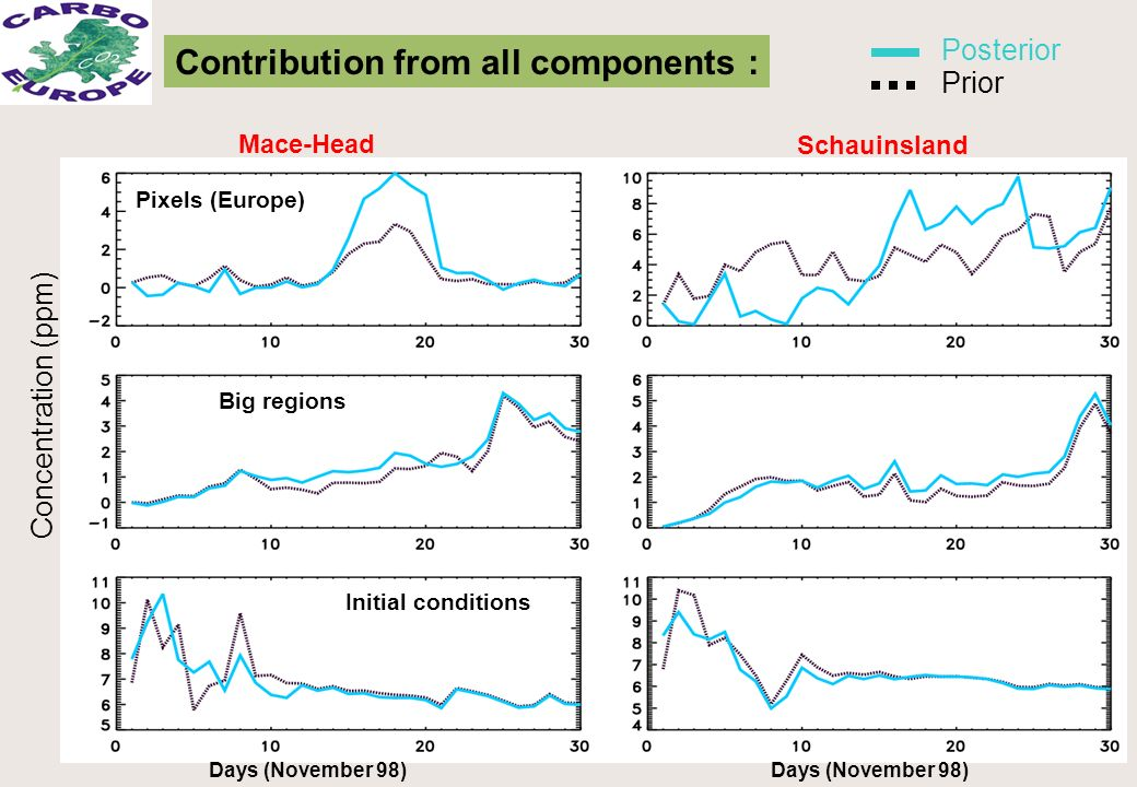 Contribution from all components : Days (November 98) Mace-Head Pixels (Europe) Big regions Initial conditions Schauinsland Days (November 98) Posterior Concentration (ppm) Prior