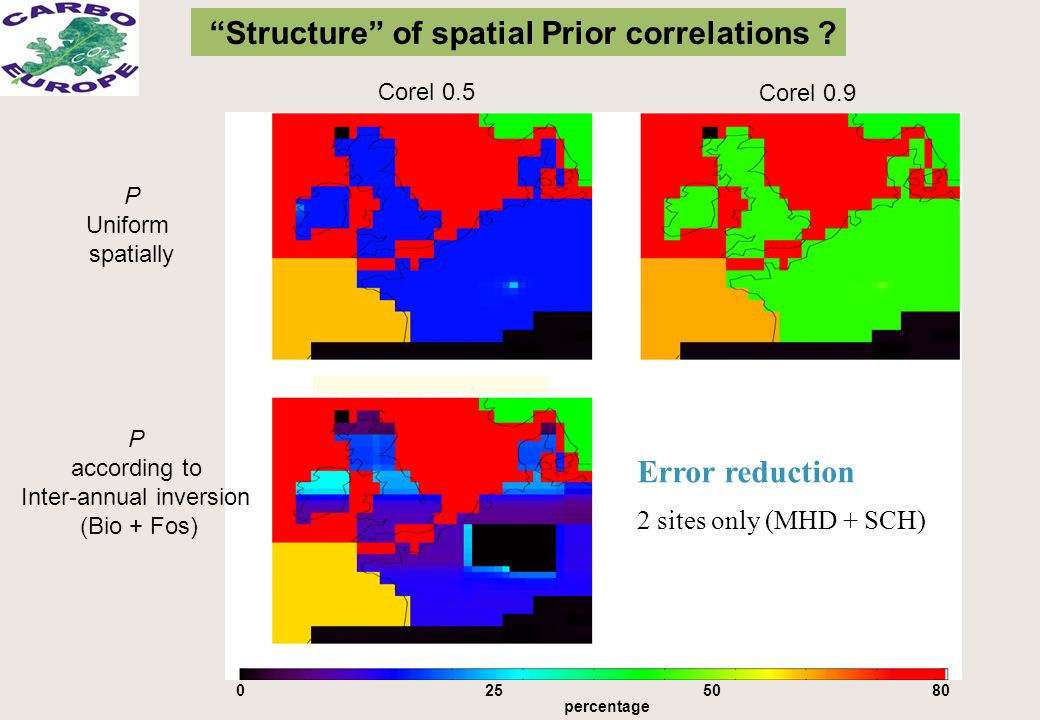 Error reduction 2 sites only (MHD + SCH) 0508025 percentage Corel 0.5 Corel 0.9 Structure of spatial Prior correlations .