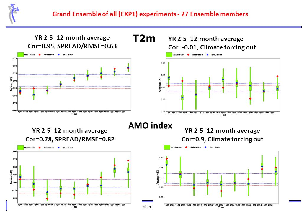 THOR Annual Meeting - Bergen 9-11 November 2011 8/25 Grand Ensemble of all (EXP1) experiments - 27 Ensemble members YR 2-5 12-month average Cor=0.95, SPREAD/RMSE=0.63 YR 2-5 12-month average Cor=-0.01, Climate forcing out AMO index YR 2-5 12-month average Cor=0.78, SPREAD/RMSE=0.82 YR 2-5 12-month average Cor=0.9, Climate forcing out T2m