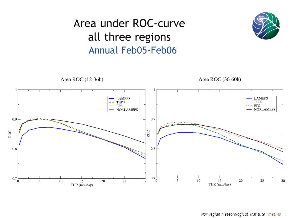 Norwegian Meteorological Institute met.no Area under ROC-curve all three regions Annual Feb05-Feb06