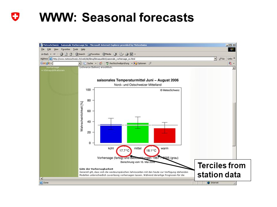 13 Extended range forecasts at MeteoSwiss – user experience and probabilistic verification ECMWF Forecast Products User Meeting, ECMWF, Reading, UK, June 2006 Andreas Weigel WWW: Seasonal forecasts Terciles from station data