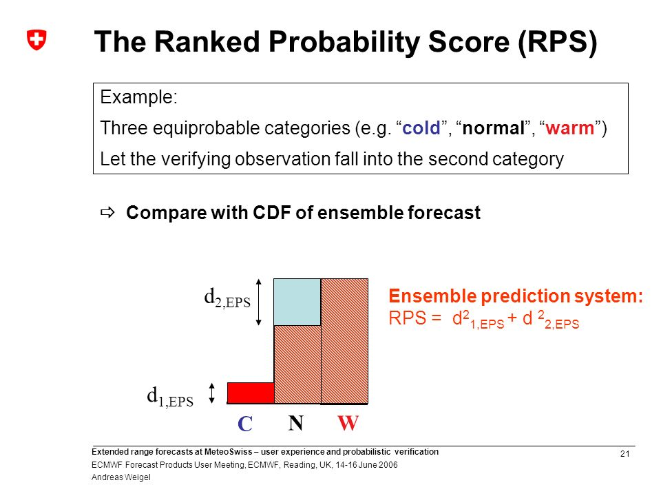 21 Extended range forecasts at MeteoSwiss – user experience and probabilistic verification ECMWF Forecast Products User Meeting, ECMWF, Reading, UK, June 2006 Andreas Weigel C N W d 1,EPS d 2,EPS Ensemble prediction system: RPS = d 2 1,EPS + d 2 2,EPS Example: Three equiprobable categories (e.g.