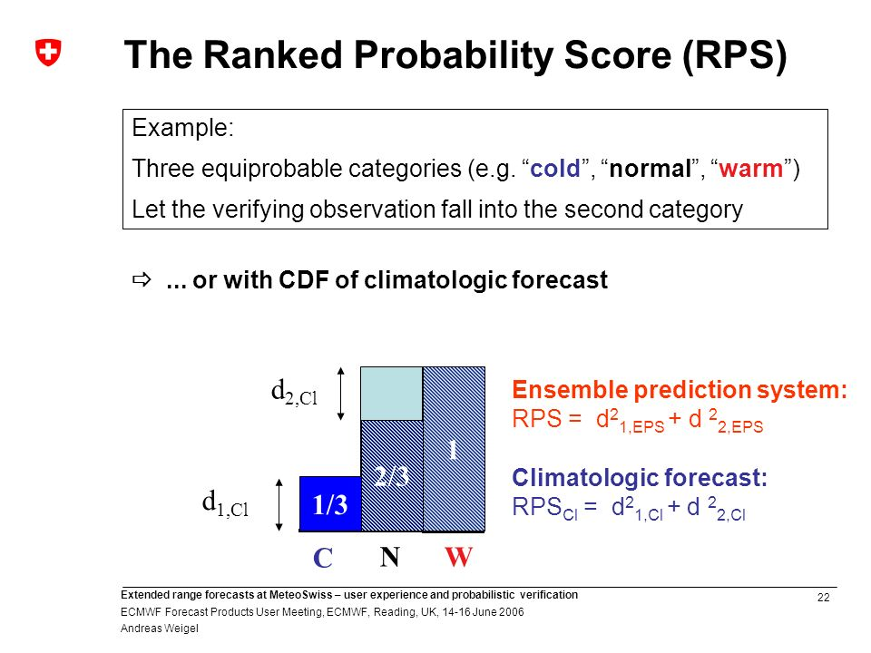 22 Extended range forecasts at MeteoSwiss – user experience and probabilistic verification ECMWF Forecast Products User Meeting, ECMWF, Reading, UK, June 2006 Andreas Weigel C N W 1/3 2/3 1 d 1,Cl d 2,Cl Ensemble prediction system: RPS = d 2 1,EPS + d 2 2,EPS Climatologic forecast: RPS Cl = d 2 1,Cl + d 2 2,Cl Example: Three equiprobable categories (e.g.