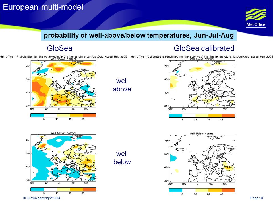 Page 18© Crown copyright 2004 European multi-model GloSeaGloSea calibrated probability of well-above/below temperatures, Jun-Jul-Aug well above well below