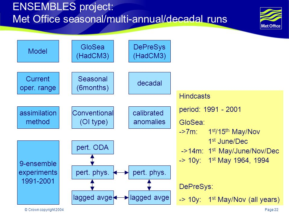 Page 22© Crown copyright 2004 ENSEMBLES project: Met Office seasonal/multi-annual/decadal runs Model DePreSys (HadCM3) Current oper.