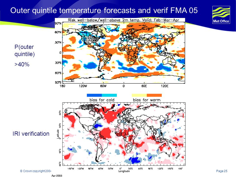 Page 25© Crown copyright 2004 Outer quintile temperature forecasts and verif FMA 05 P(outer quintile) >40% IRI verification