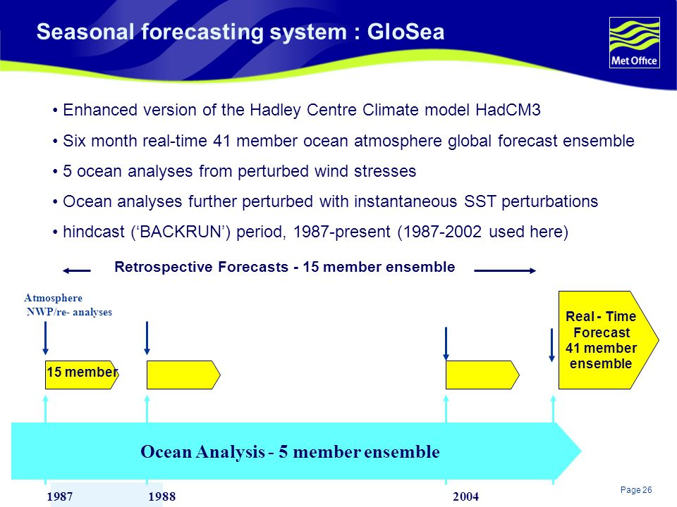 Page 26© Crown copyright 2004 Seasonal forecasting system : GloSea Enhanced version of the Hadley Centre Climate model HadCM3 Six month real-time 41 member ocean atmosphere global forecast ensemble 5 ocean analyses from perturbed wind stresses Ocean analyses further perturbed with instantaneous SST perturbations hindcast (BACKRUN) period, 1987-present (1987-2002 used here) Ocean Analysis - 5 member ensemble Real - Time Forecast 41 member ensemble Retrospective Forecasts - 15 member ensemble 198720041988 Atmosphere NWP/re- analyses 15 member