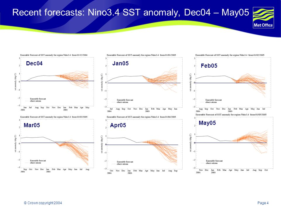 Page 4© Crown copyright 2004 Recent forecasts: Nino3.4 SST anomaly, Dec04 – May05 Dec04Jan05 Feb05 Mar05Apr05 May05