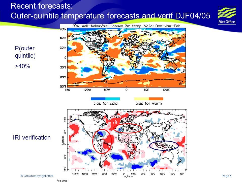Page 5© Crown copyright 2004 Recent forecasts: Outer-quintile temperature forecasts and verif DJF04/05 P(outer quintile) >40% IRI verification