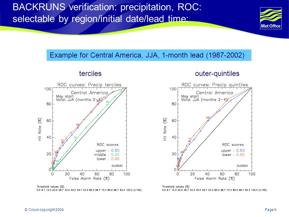 Page 9© Crown copyright 2004 BACKRUNS verification: precipitation, ROC: selectable by region/initial date/lead time: tercilesouter-quintiles Example for Central America, JJA, 1-month lead (1987-2002)