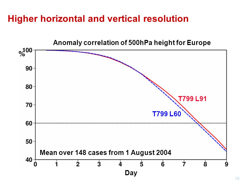 18 Higher horizontal and vertical resolution Anomaly correlation of 500hPa height for Europe T799 L60 T799 L91 Day Mean over 148 cases from 1 August 2004