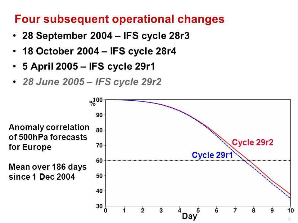5 Four subsequent operational changes 28 September 2004 – IFS cycle 28r3 18 October 2004 – IFS cycle 28r4 5 April 2005 – IFS cycle 29r1 28 June 2005 – IFS cycle 29r2 Day Anomaly correlation of 500hPa forecasts for Europe Mean over 186 days since 1 Dec 2004 Cycle 29r2 Cycle 29r1