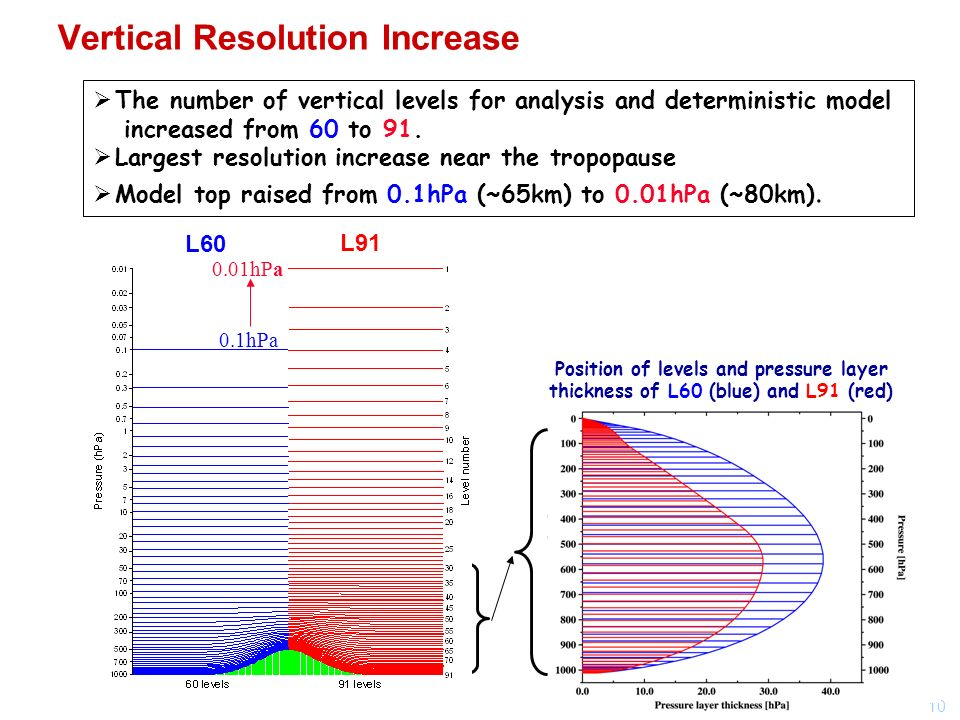 10 Vertical Resolution Increase The number of vertical levels for analysis and deterministic model increased from 60 to 91.