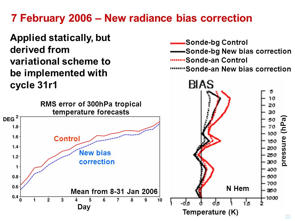 20 7 February 2006 – New radiance bias correction Applied statically, but derived from variational scheme to be implemented with cycle 31r1 pressure (hPa) Sonde-bg Control Sonde-bg New bias correction Sonde-an Control Sonde-an New bias correction Temperature (K) N Hem RMS error of 300hPa tropical temperature forecasts New bias correction Control Mean from 8-31 Jan 2006 Day