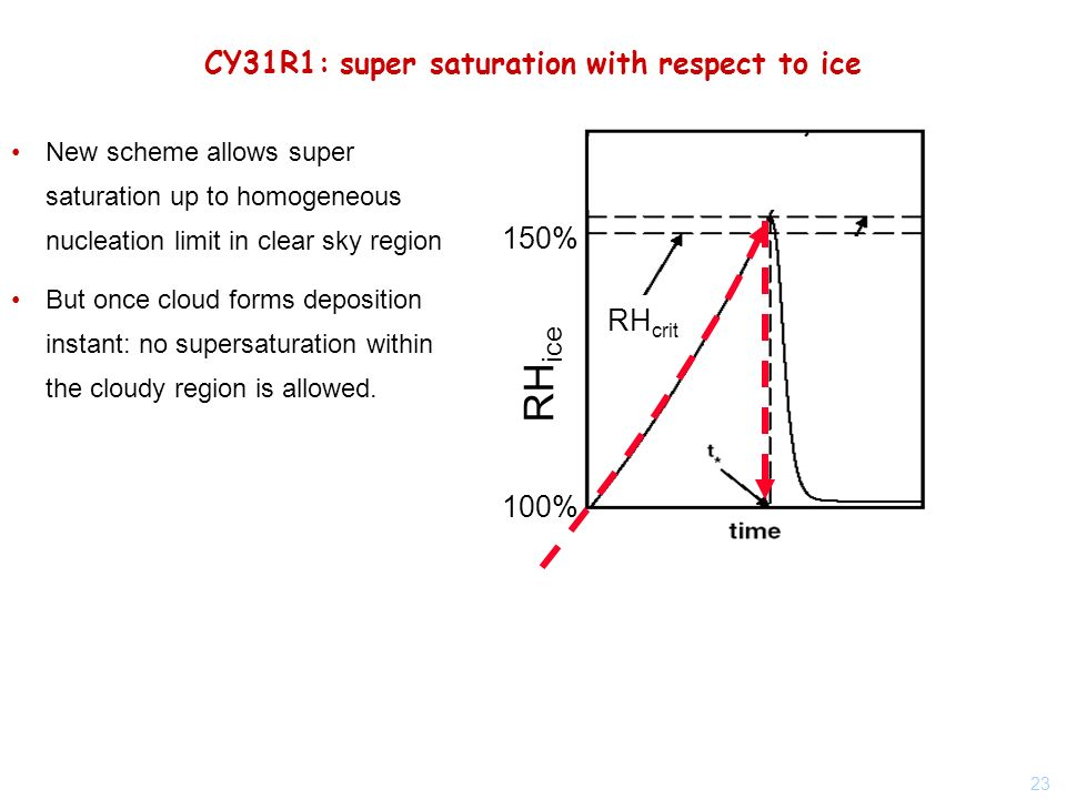 23 CY31R1: super saturation with respect to ice RH ice 100% 150% RH crit New scheme allows super saturation up to homogeneous nucleation limit in clear sky region But once cloud forms deposition instant: no supersaturation within the cloudy region is allowed.