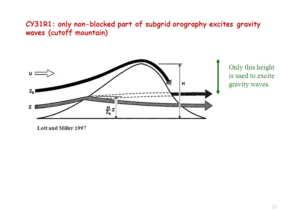 32 CY31R1: only non-blocked part of subgrid orography excites gravity waves (cutoff mountain) Lott and Miller 1997 Only this height is used to excite gravity waves.