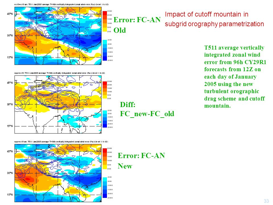 33 Impact of cutoff mountain in subgrid orography parametrization T511 average vertically integrated zonal wind error from 96h CY29R1 forecasts from 12Z on each day of January 2005 using the new turbulent orographic drag scheme and cutoff mountain.