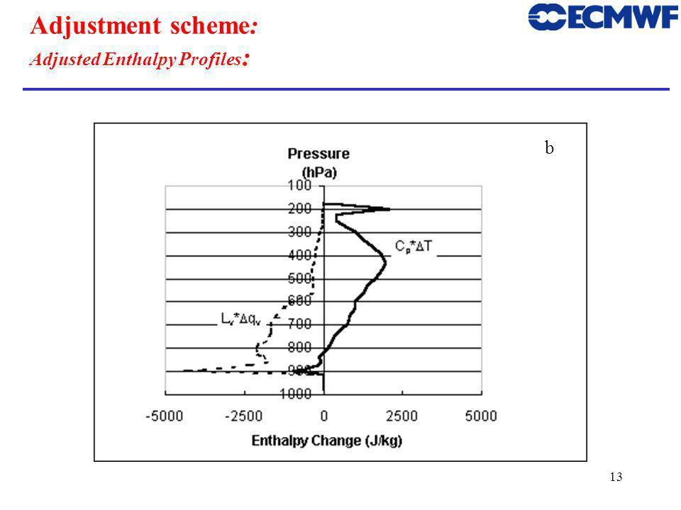 13 Adjustment scheme: Adjusted Enthalpy Profiles : b