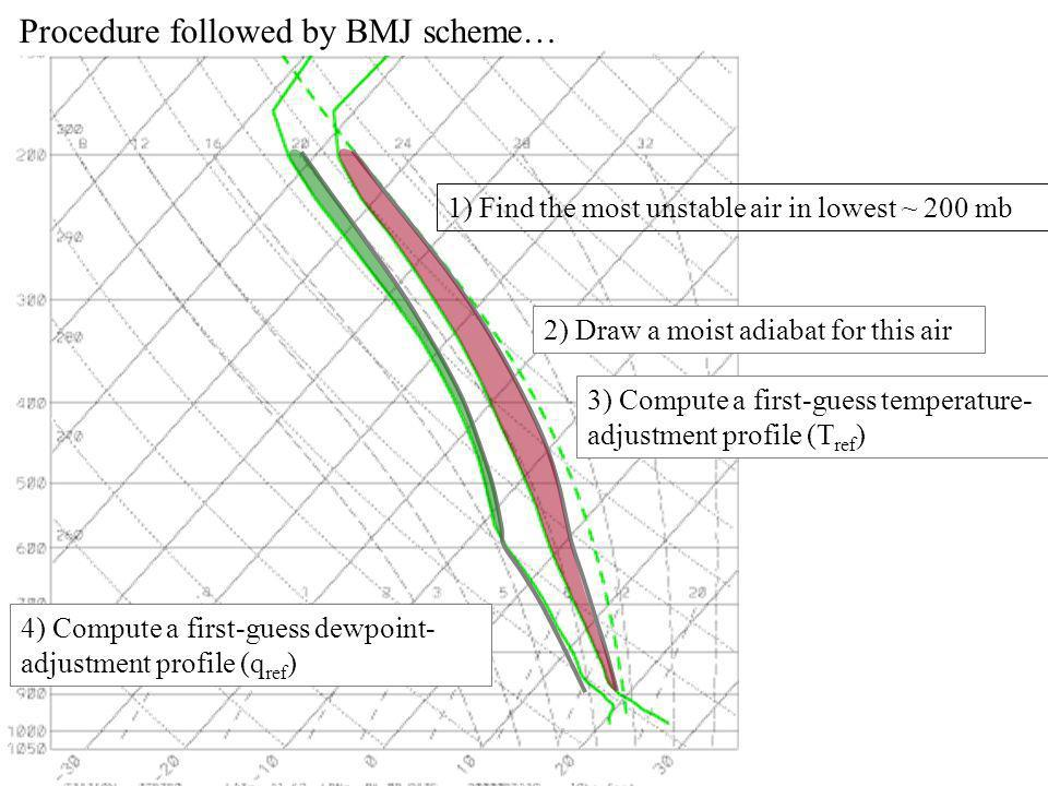 Procedure followed by BMJ scheme… 1) Find the most unstable air in lowest ~ 200 mb 2) Draw a moist adiabat for this air 3) Compute a first-guess temperature- adjustment profile (T ref ) 4) Compute a first-guess dewpoint- adjustment profile (q ref )