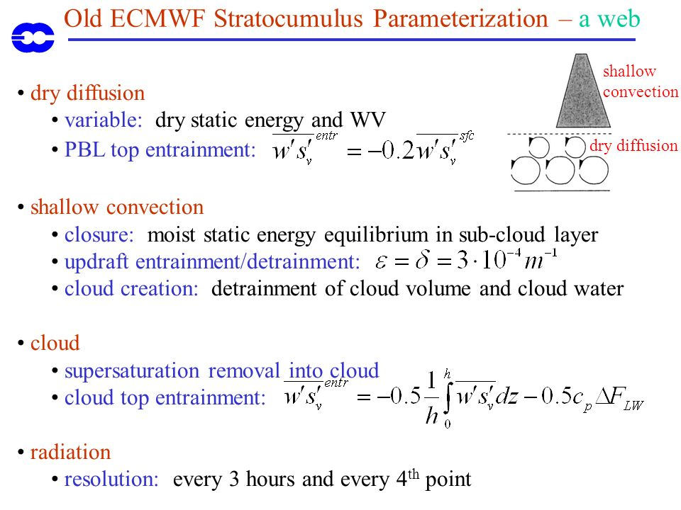 Old ECMWF Stratocumulus Parameterization – a web dry diffusion variable: dry static energy and WV PBL top entrainment: shallow convection closure: moist static energy equilibrium in sub-cloud layer updraft entrainment/detrainment: cloud creation: detrainment of cloud volume and cloud water cloud supersaturation removal into cloud cloud top entrainment: radiation resolution: every 3 hours and every 4 th point shallow convection dry diffusion