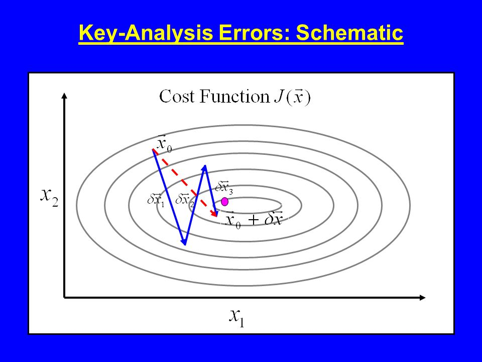 Key-Analysis Errors: Schematic