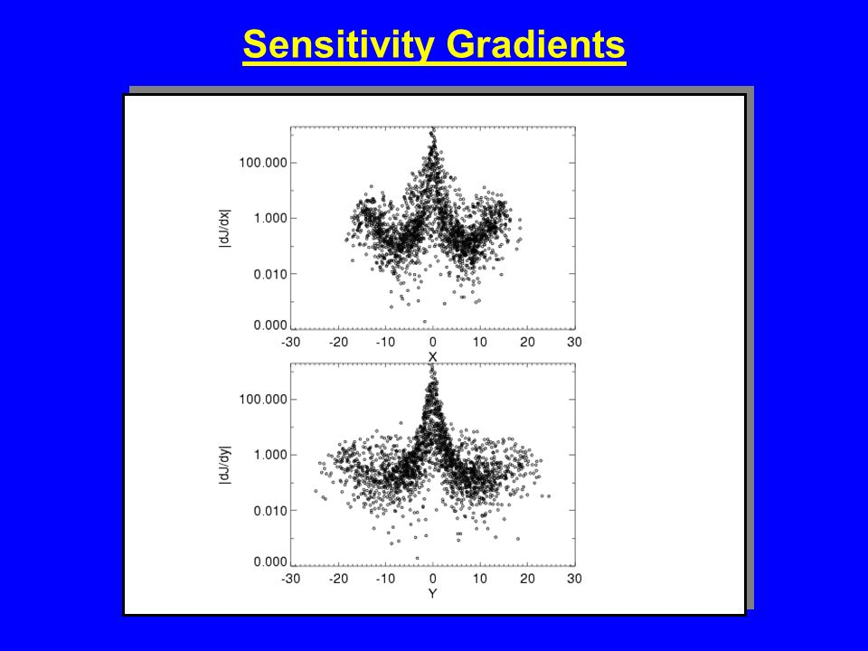 Sensitivity Gradients