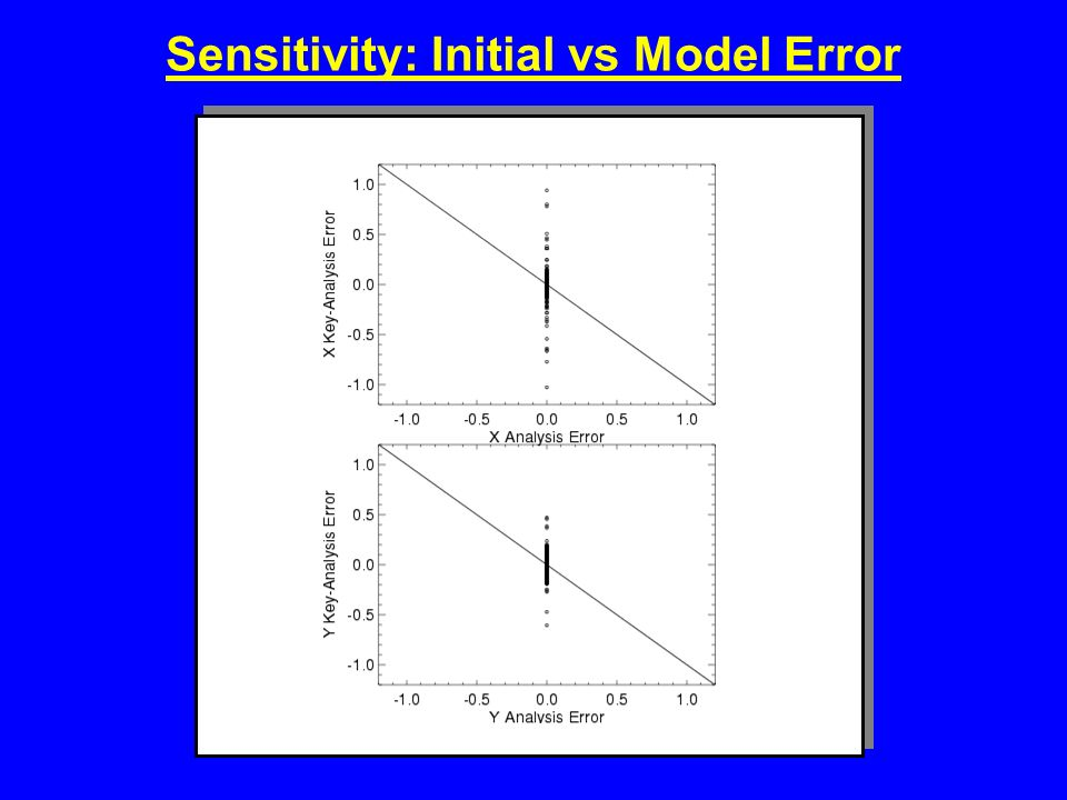 Sensitivity: Initial vs Model Error