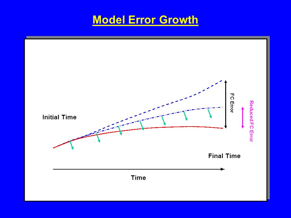 Model Error Growth Initial Time FC Error Reduced FC Error Final Time Time