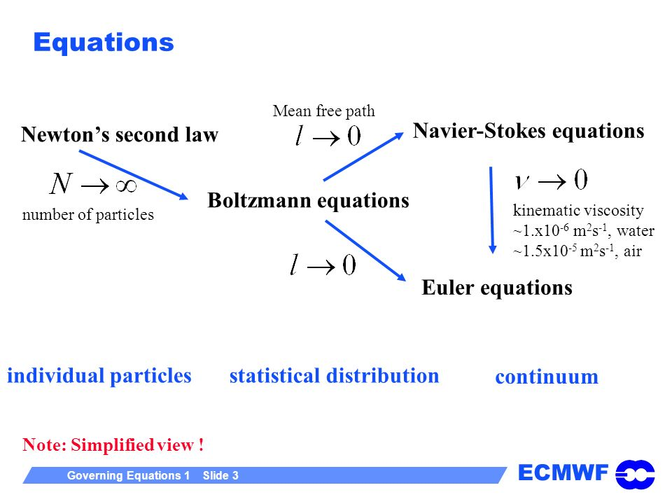 ECMWF Governing Equations 1 Slide 3 Equations Newtons second law Boltzmann equations Navier-Stokes equations Euler equations individual particles statistical distribution continuum Note: Simplified view .
