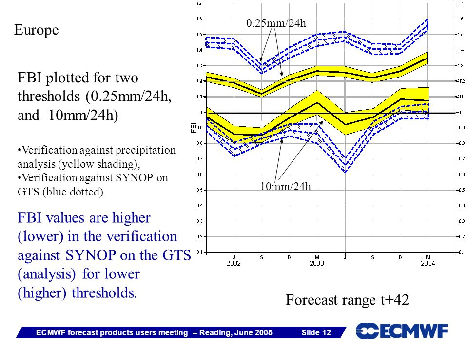 Slide 12ECMWF forecast products users meeting – Reading, June 2005 Europe FBI plotted for two thresholds (0.25mm/24h, and 10mm/24h) Verification against precipitation analysis (yellow shading), Verification against SYNOP on GTS (blue dotted) FBI values are higher (lower) in the verification against SYNOP on the GTS (analysis) for lower (higher) thresholds.